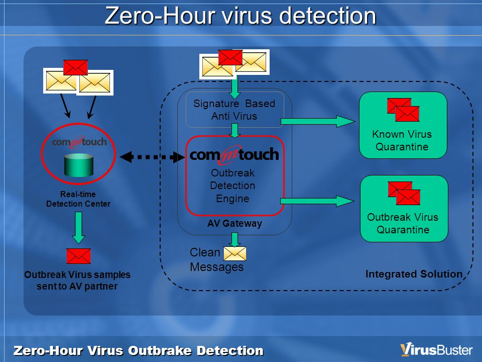 Zero-Hour Virus Outbrake Detection Zero-Hour virus detection Integrated Solution Outbreak Detection Engine Real-time Detection Center Outbreak Virus samples sent to AV partner Signature Based Anti Virus AV Gateway Known Virus Quarantine Outbreak Virus Quarantine Clean Messages