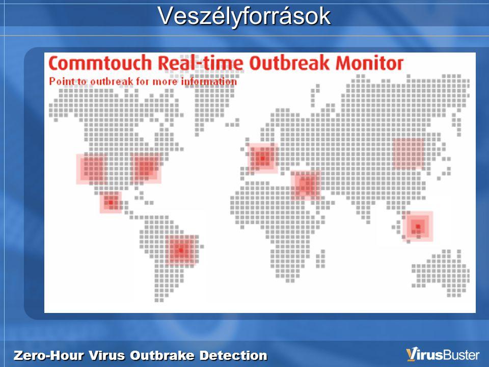 Zero-Hour Virus Outbrake Detection Veszélyforrások