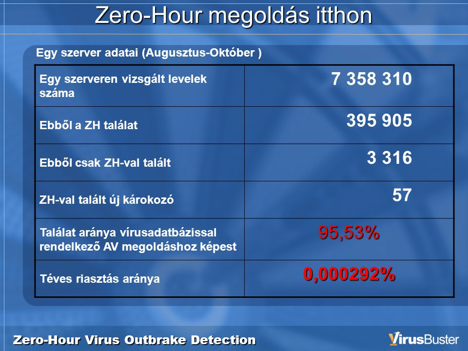Zero-Hour Virus Outbrake Detection Zero-Hour megoldás itthon Egy szerveren vizsgált levelek száma 7 358 310 Ebből a ZH találat 395 905 Ebből csak ZH-val talált 3 316 ZH-val talált új károkozó 57 Találat aránya vírusadatbázissal rendelkező AV megoldáshoz képest 95,53% Téves riasztás aránya 0,000292% Egy szerver adatai (Augusztus-Október )
