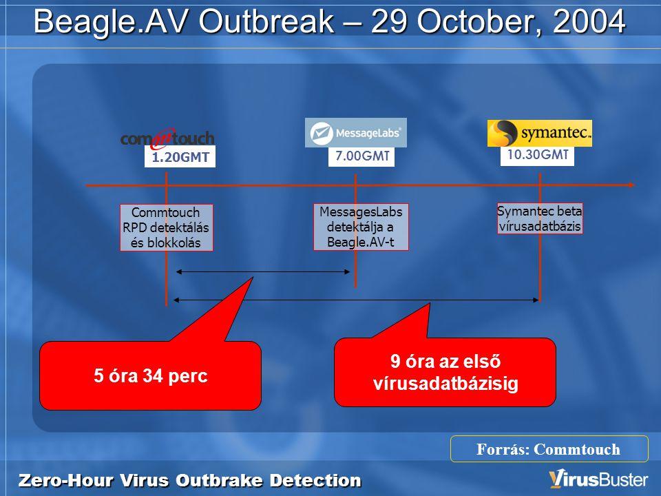 Zero-Hour Virus Outbrake Detection Beagle.AV Outbreak – 29 October, 2004 7.00GMT MessagesLabs detektálja a Beagle.AV-t 10.30GMT Symantec beta vírusadatbázis 9 óra az első vírusadatbázisig 5 óra 34 perc 1.20GMT Commtouch RPD detektálás és blokkolás Forrás: Commtouch