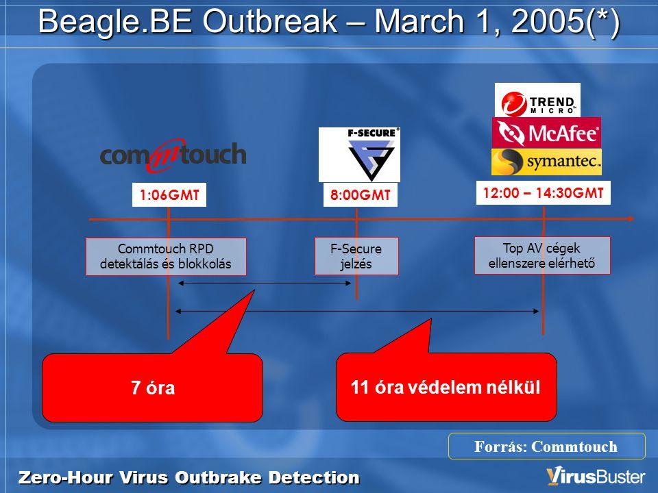 Zero-Hour Virus Outbrake Detection Beagle.BE Outbreak – March 1, 2005(*) 8:00GMT F-Secure jelzés 12:00 – 14:30GMT 11 óra védelem nélkül 7 óra 1:06GMT Commtouch RPD detektálás és blokkolás Forrás: Commtouch Top AV cégek ellenszere elérhető
