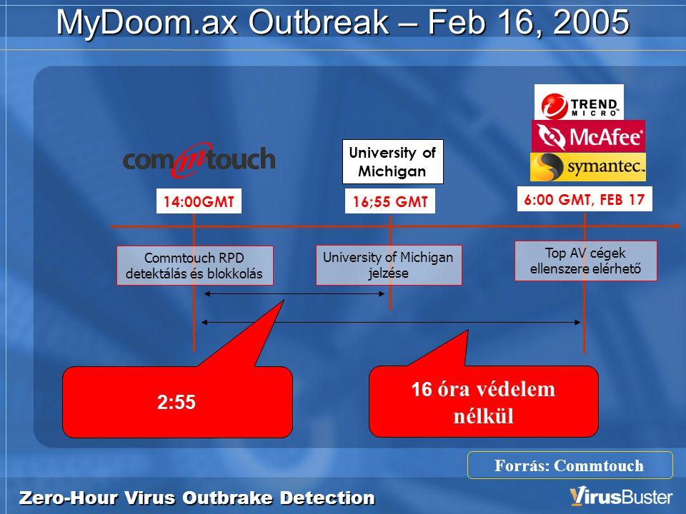 Zero-Hour Virus Outbrake Detection MyDoom.ax Outbreak – Feb 16, 2005 16;55 GMT University of Michigan jelzése 6:00 GMT, FEB 17 16 óra védelem nélkül 2:55 14:00GMT Commtouch RPD detektálás és blokkolás University of Michigan Forrás: Commtouch Top AV cégek ellenszere elérhető