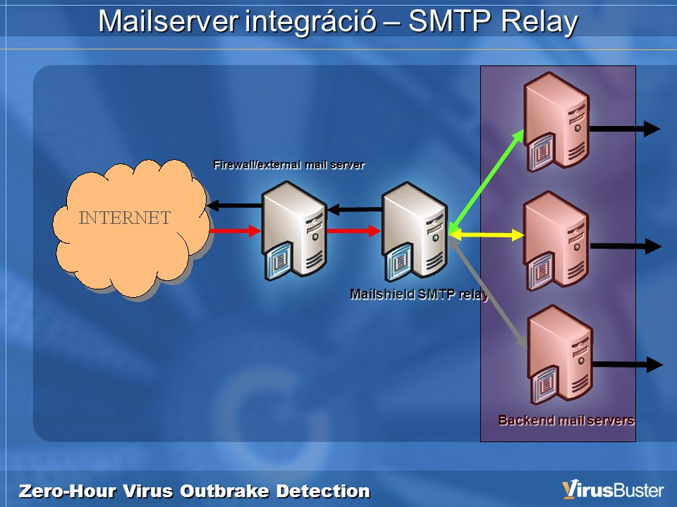 Zero-Hour Virus Outbrake Detection Mailserver integráció – SMTP Relay Mailshield SMTP relay Backend mail servers Firewall/external mail server