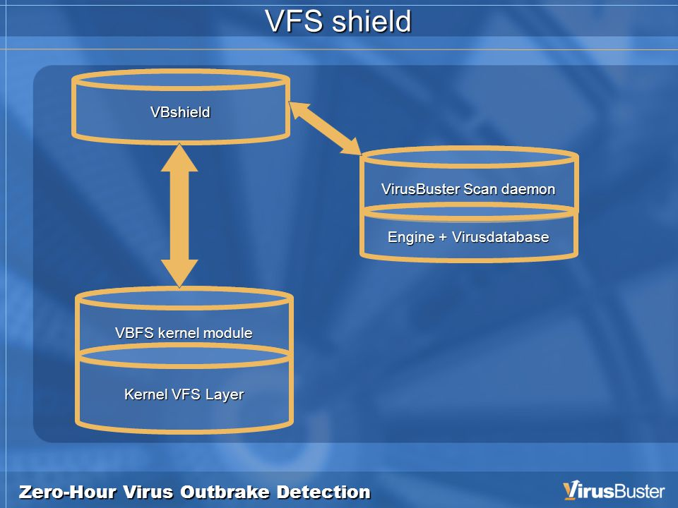 Zero-Hour Virus Outbrake Detection VFS shield VirusBuster Scan daemon VBFS kernel module Kernel VFS Layer VBshield Engine + Virusdatabase