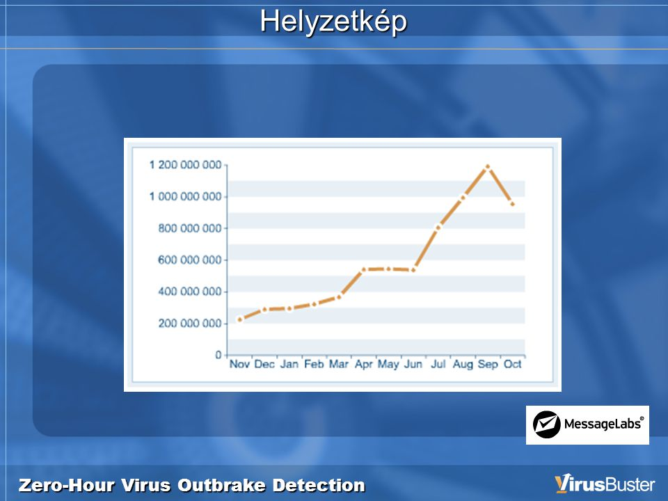 Zero-Hour Virus Outbrake Detection Helyzetkép