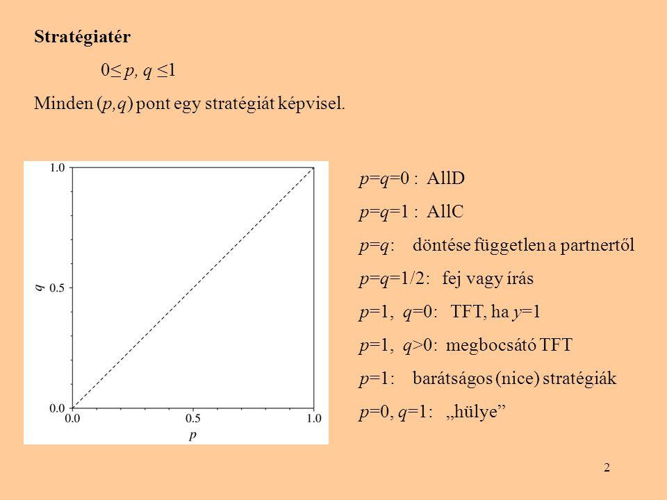 13 Sztochasztikus reaktív stratégiák általánosítása A játékos a saját n-ik döntését is figyelembe veszi az (n+1)-ik döntés meghozatalánál Az x és y játékosok döntését az (n+1)-ik lépésben 4-4 paraméter jellemzi (az első döntés elhanyagolható, ha kellően véletlen a döntéshozatal), azaz: Az x játékos p 1 vsz-gel választ C-t, és (1-p 1 ) vsz-gel D-t, ha az előző stratégiaprofil CC volt p 2 vsz-gel választ C-t, és (1-p 2 ) vsz-gel D-t, ha az előző stratégiaprofil CD volt p 3 vsz-gel választ C-t, és (1-p 3 ) vsz-gel D-t, ha az előző stratégiaprofil CC volt p 4 vsz-gel választ C-t, és (1-p 4 ) vsz-gel D-t, ha az előző stratégiaprofil CC volt Ugyanez igaz q 1, q 2, q 3, q 4 vsz-gekkel az y játékosra (a saját szempontjából vizsgálva a stratégia profilokat)