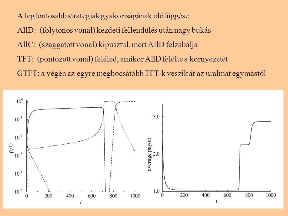 7 A legfontosabb stratégiák gyakoriságának időfüggése AllD: (folytonos vonal) kezdeti fellendülés után nagy bukás AllC: (szaggatott vonal) kipusztul, mert AllD felzabálja TFT: (pontozott vonal) feléled, amikor AllD felélte a környezetét GTFT: a végén az egyre megbocsátóbb TFT-k veszik át az uralmat egymástól