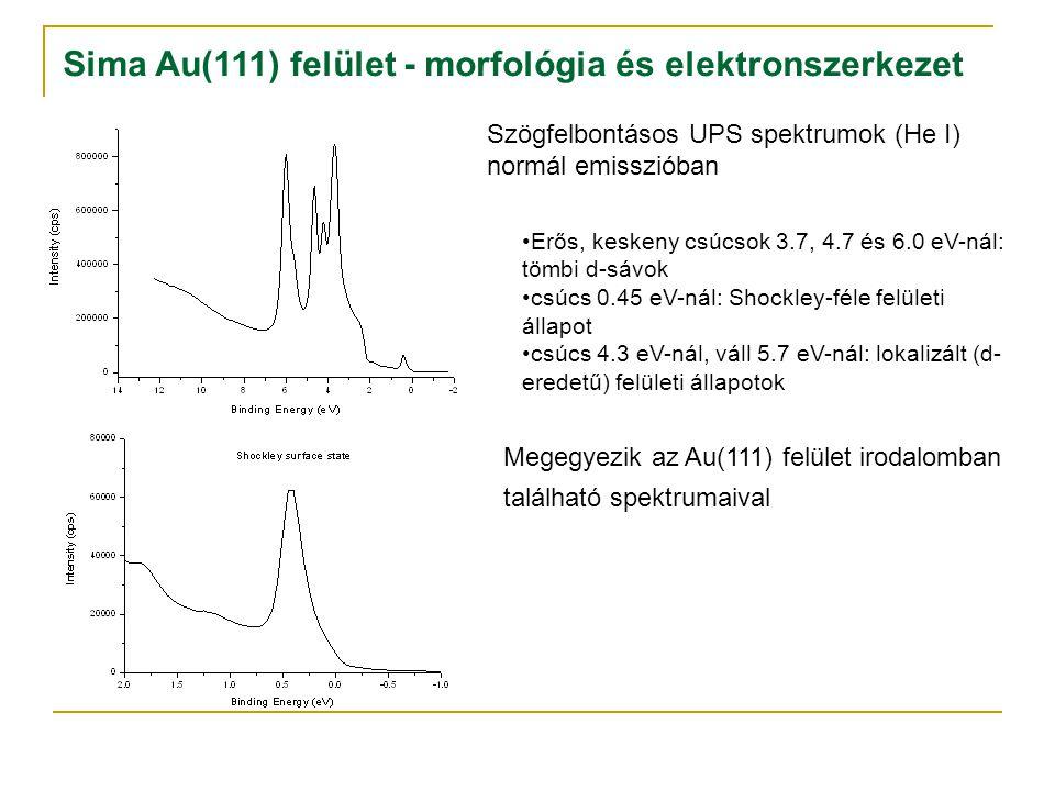 Sima Au(111) felület - morfológia és elektronszerkezet Szögfelbontásos UPS spektrumok (He I) normál emisszióban Erős, keskeny csúcsok 3.7, 4.7 és 6.0 eV-nál: tömbi d-sávok csúcs 0.45 eV-nál: Shockley-féle felületi állapot csúcs 4.3 eV-nál, váll 5.7 eV-nál: lokalizált (d- eredetű) felületi állapotok Megegyezik az Au(111) felület irodalomban található spektrumaival