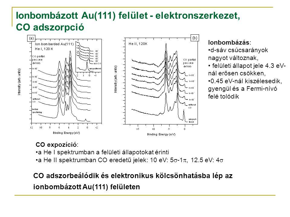 Ionbombázott Au(111) felület - elektronszerkezet, CO adszorpció Ionbombázás: d-sáv csúcsarányok nagyot változnak, felületi állapot jele 4.3 eV- nál erősen csökken, 0.45 eV-nál kiszélesedik, gyengül és a Fermi-nívó felé tolódik CO expozíció: a He I spektrumban a felületi állapotokat érinti a He II spektrumban CO eredetű jelek: 10 eV: 5  -1 , 12.5 eV: 4  CO adszorbeálódik és elektronikus kölcsönhatásba lép az ionbombázott Au(111) felületen