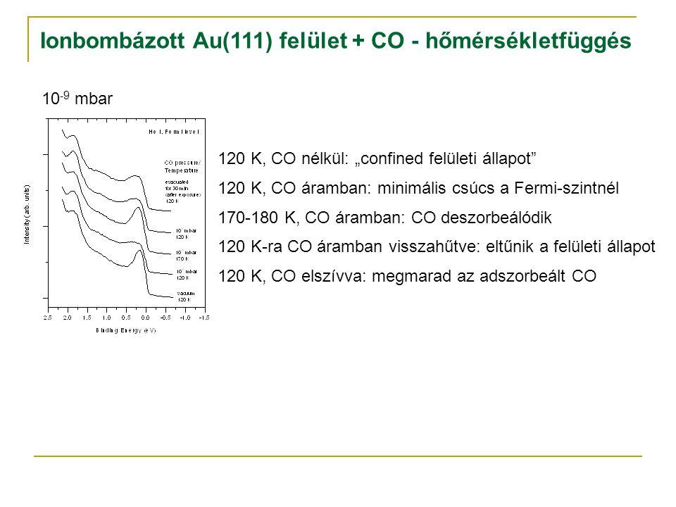 """Ionbombázott Au(111) felület + CO - hőmérsékletfüggés 120 K, CO nélkül: """"confined felületi állapot 120 K, CO áramban: minimális csúcs a Fermi-szintnél 170-180 K, CO áramban: CO deszorbeálódik 120 K-ra CO áramban visszahűtve: eltűnik a felületi állapot 120 K, CO elszívva: megmarad az adszorbeált CO 10 -9 mbar"""