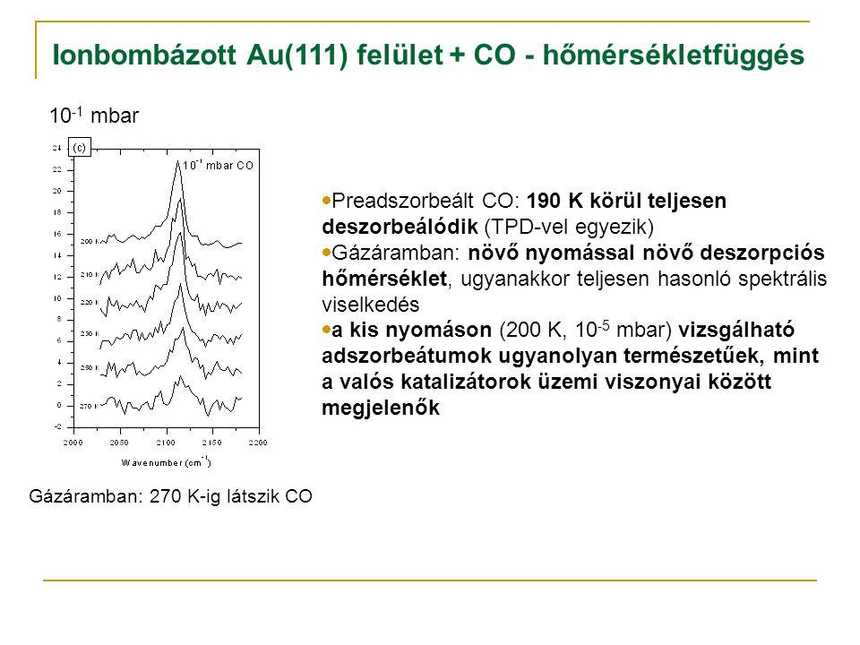Ionbombázott Au(111) felület + CO - hőmérsékletfüggés 10 -1 mbar Gázáramban: 270 K-ig látszik CO  Preadszorbeált CO: 190 K körül teljesen deszorbeálódik (TPD-vel egyezik)  Gázáramban: növő nyomással növő deszorpciós hőmérséklet, ugyanakkor teljesen hasonló spektrális viselkedés  a kis nyomáson (200 K, 10 -5 mbar) vizsgálható adszorbeátumok ugyanolyan természetűek, mint a valós katalizátorok üzemi viszonyai között megjelenők