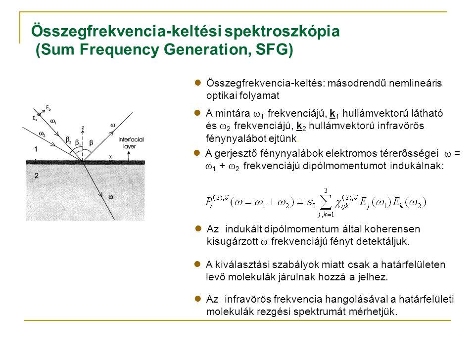 Összegfrekvencia-keltési spektroszkópia (Sum Frequency Generation, SFG) A mintára  1 frekvenciájú, k 1 hullámvektorú látható és  2 frekvenciájú, k 2 hullámvektorú infravörös fénynyalábot ejtünk.