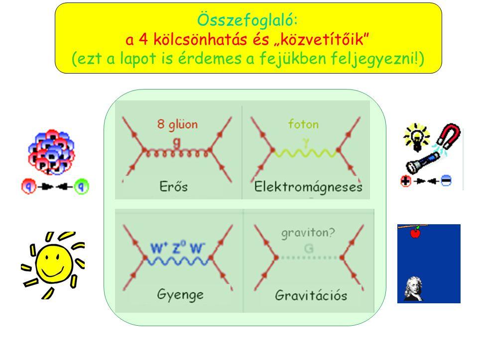 Érdekes amit a neutrínókról hallottunk DE térjünk vissza a 4 kölcsönhatáshoz!