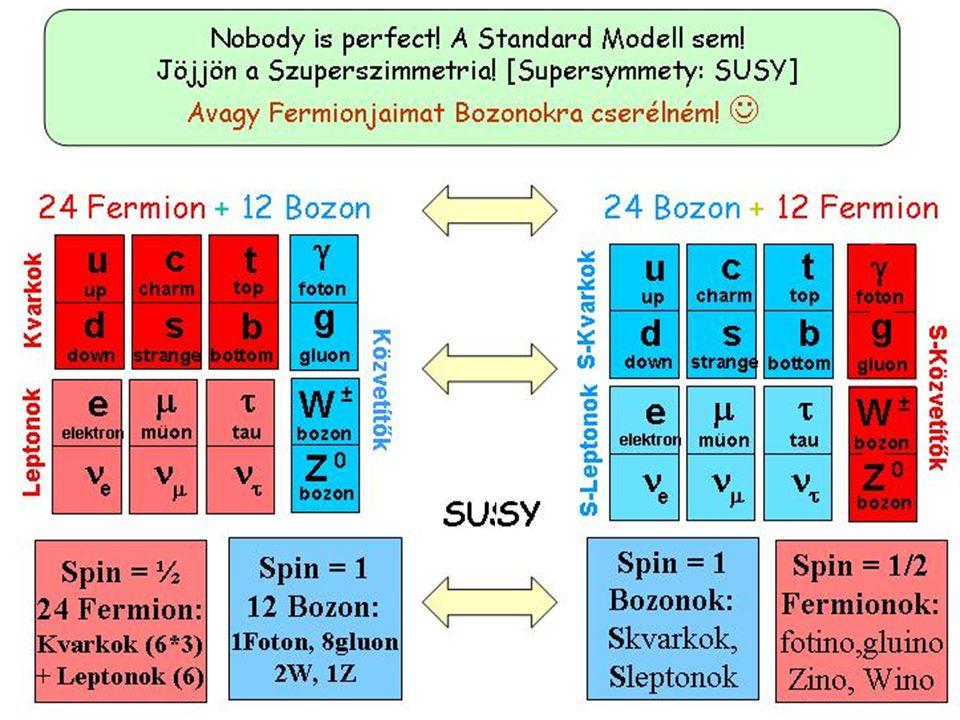 Valami még hiányzik…mondják az elméletiek Avagy egy nagyon keresett részecske: a Higgs bozon A megtaláló/kitaláló jutalma: Nobel díj.