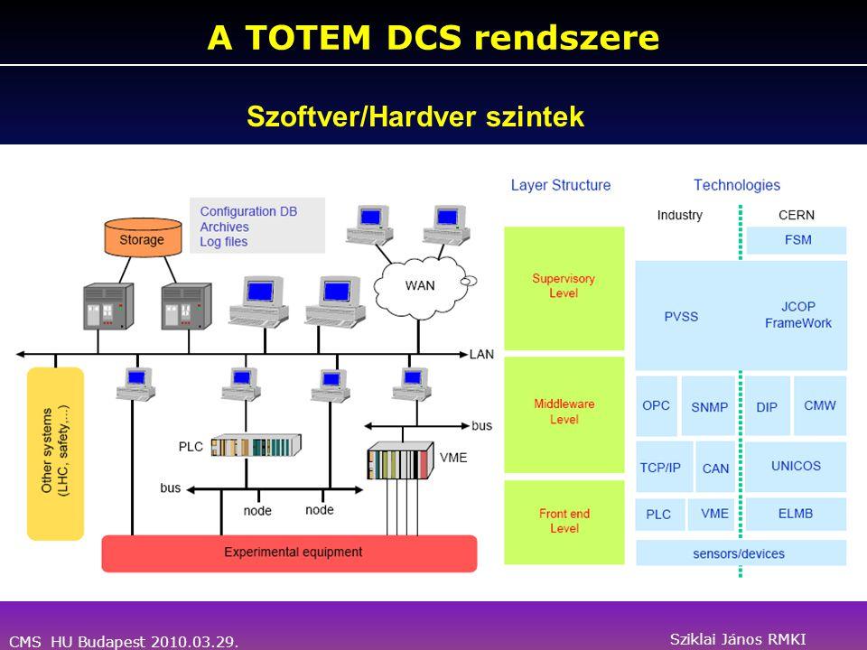 CMS HU Budapest 2010.03.29. Sziklai János RMKI A TOTEM DCS rendszere Szoftver/Hardver szintek