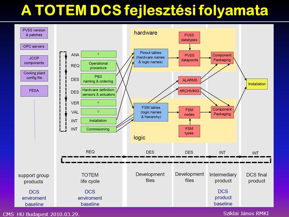 CMS HU Budapest 2010.03.29. Sziklai János RMKI A TOTEM DCS fejlesztési folyamata