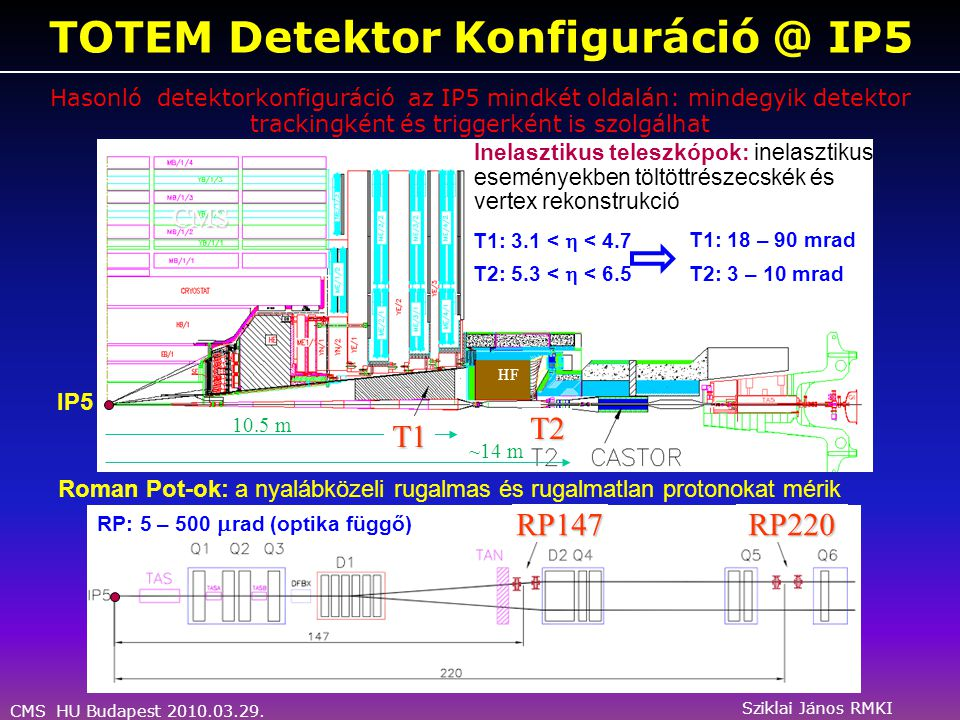 CMS HU Budapest 2010.03.29. Sziklai János RMKI A TOTEM Detektorfa