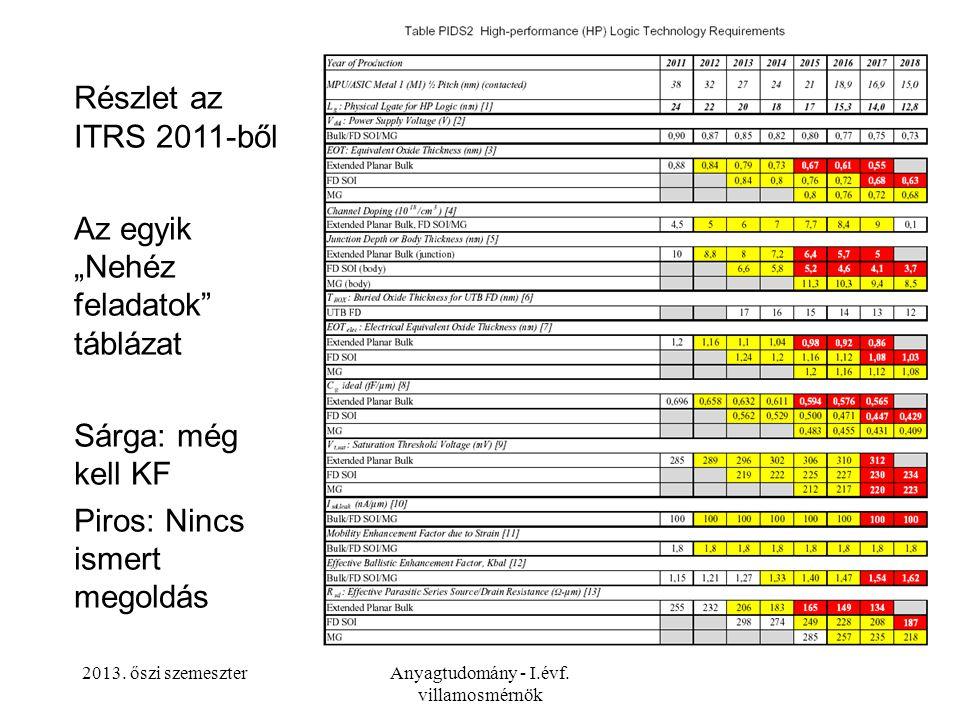 """2013. őszi szemeszterAnyagtudomány - I.évf. villamosmérnök Részlet az ITRS 2011-ből Az egyik """"Nehéz feladatok"""" táblázat Sárga: még kell KF Piros: Ninc"""
