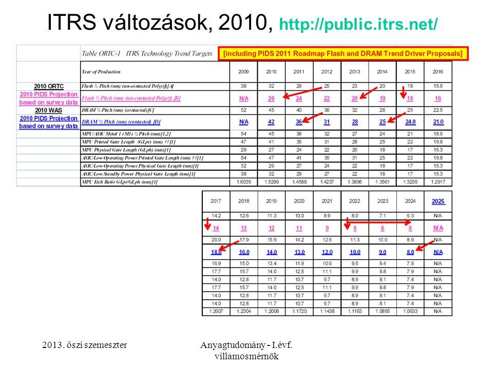 2013. őszi szemeszterAnyagtudomány - I.évf. villamosmérnök ITRS változások, 2010, http://public.itrs.net/