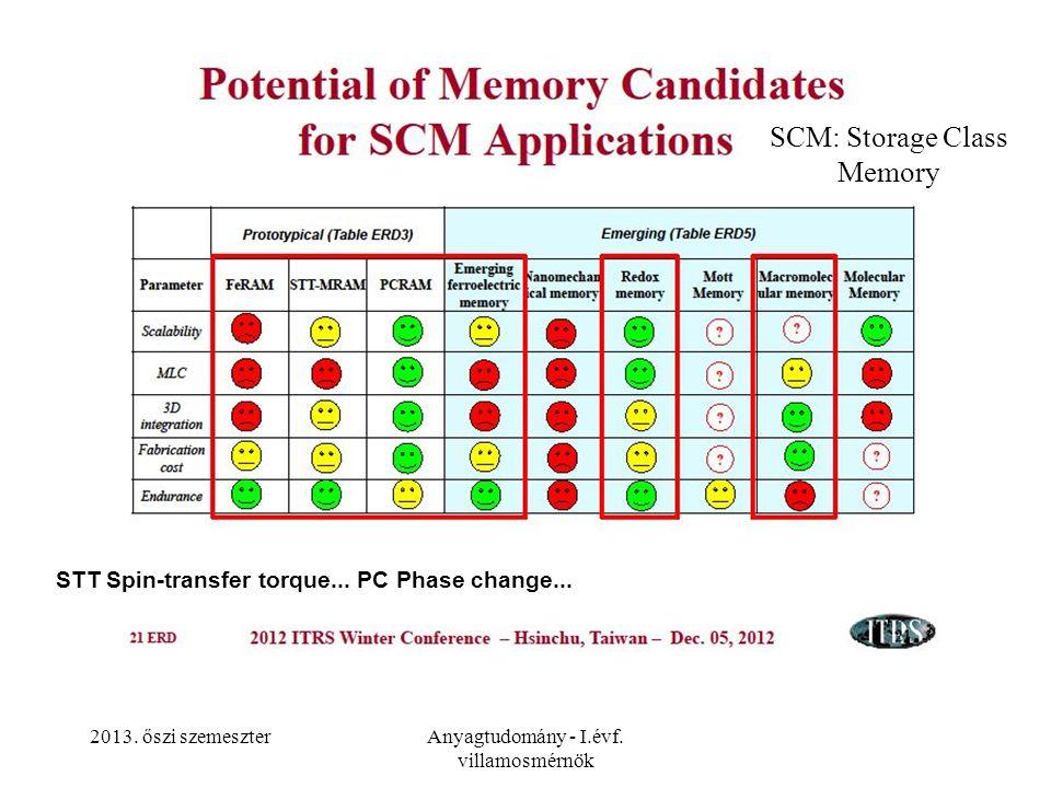 2013. őszi szemeszterAnyagtudomány - I.évf. villamosmérnök STT Spin-transfer torque... PC Phase change... SCM: Storage Class Memory