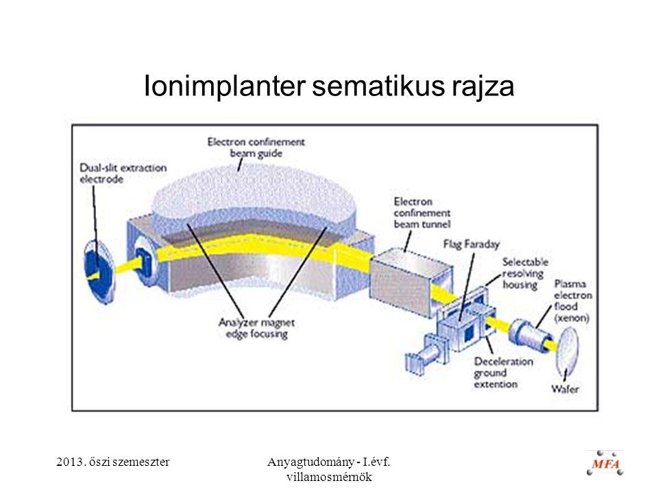 2013. őszi szemeszterAnyagtudomány - I.évf. villamosmérnök Ionimplanter sematikus rajza