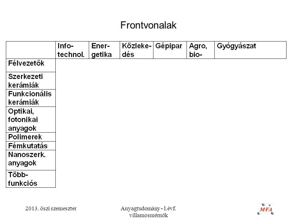 2013. őszi szemeszterAnyagtudomány - I.évf. villamosmérnök Frontvonalak