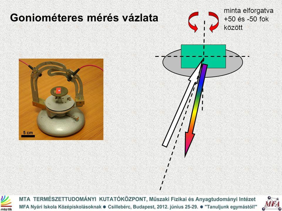 Goniométeres mérés vázlata minta elforgatva +50 és -50 fok között