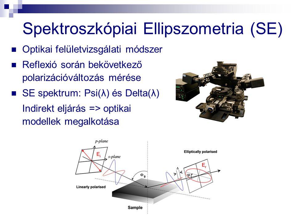 Spektroszkópiai Ellipszometria (SE) Optikai felületvizsgálati módszer Reflexió során bekövetkező polarizációváltozás mérése SE spektrum: Psi(λ) és Del