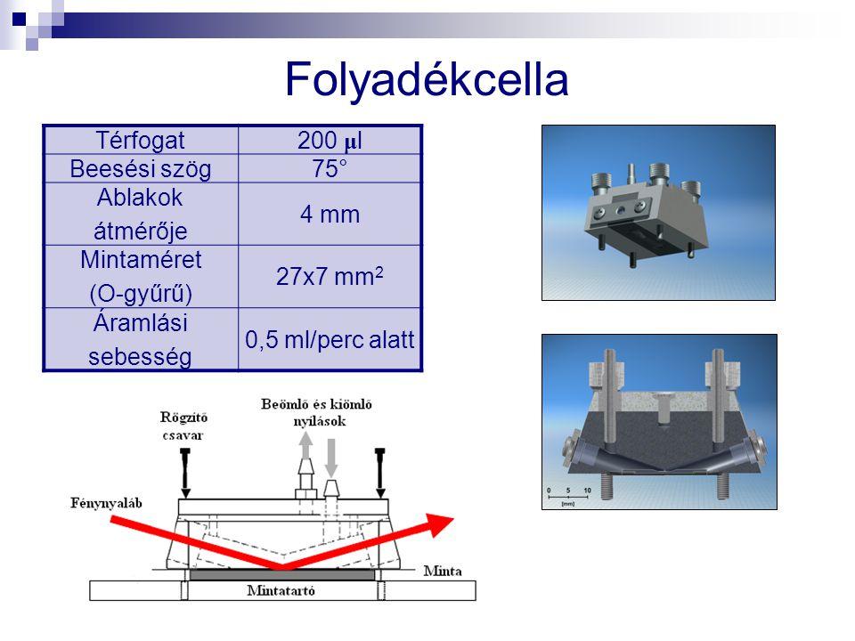 Térfogat200 μ l Beesési szög75° Ablakok átmérője 4 mm Mintaméret (O-gyűrű) 27x7 mm 2 Áramlási sebesség 0,5 ml/perc alatt Folyadékcella