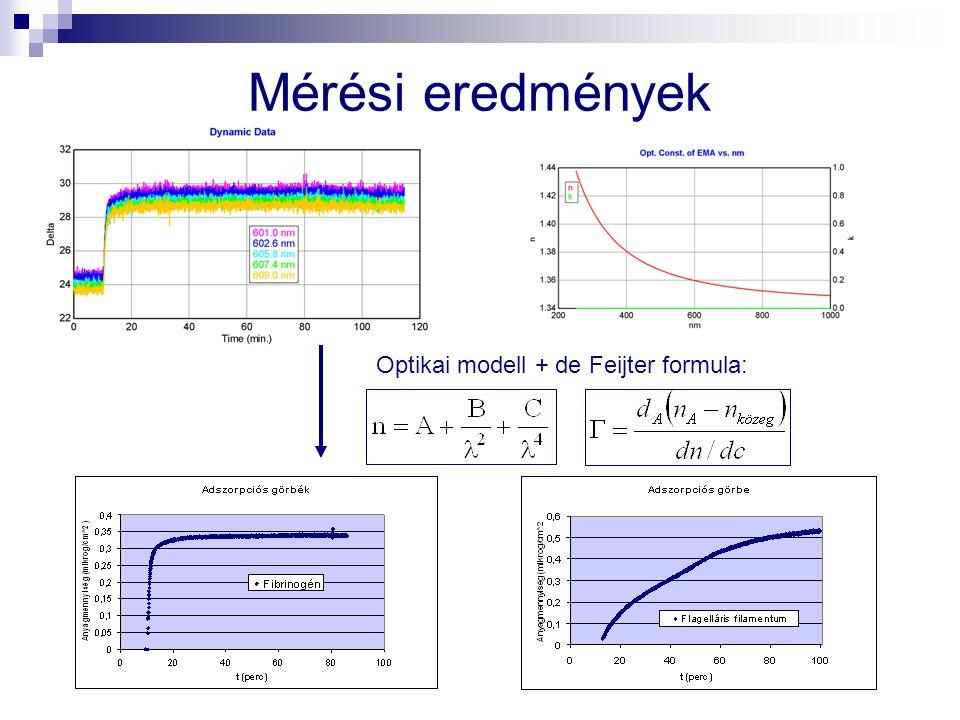 Mérési eredmények Optikai modell + de Feijter formula: