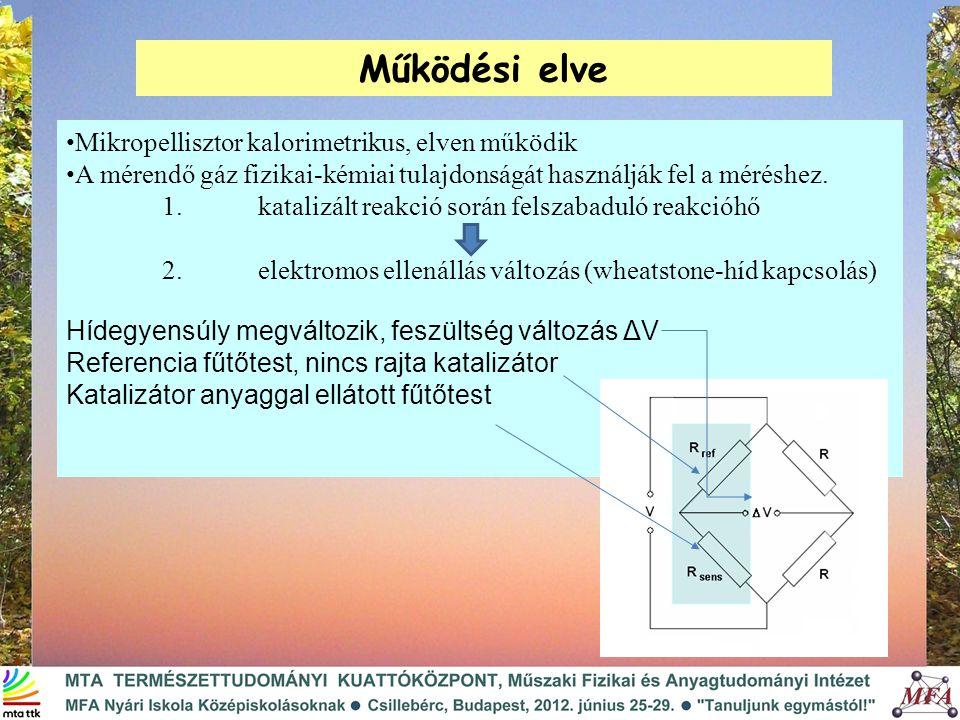Működési elve Mikropellisztor kalorimetrikus, elven működik A mérendő gáz fizikai-kémiai tulajdonságát használják fel a méréshez.