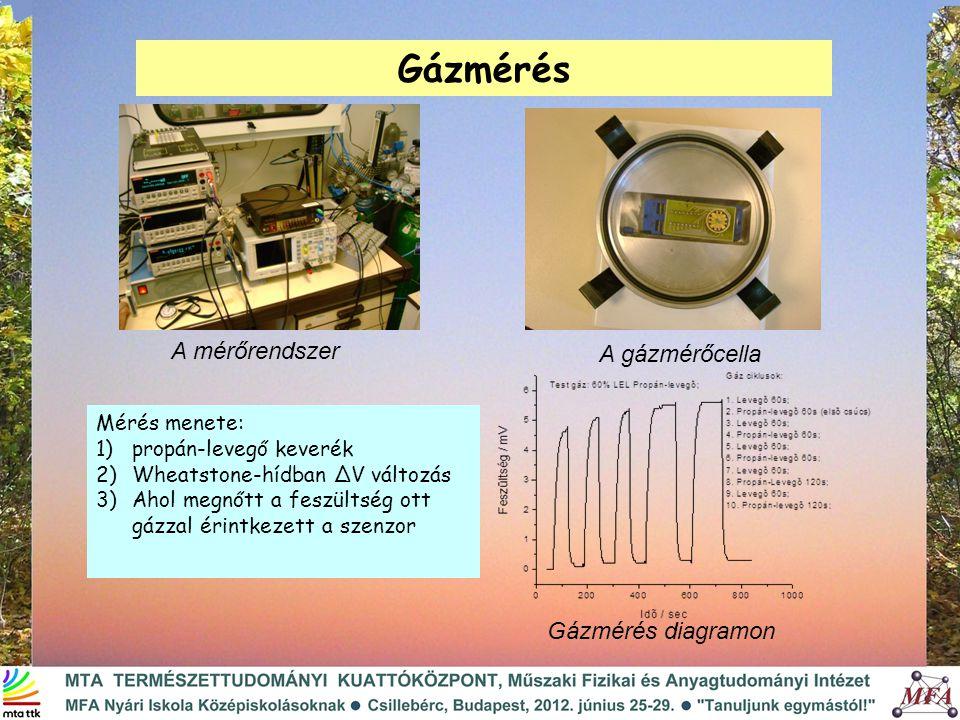 Gázmérés Mérés menete: 1)propán-levegő keverék 2)Wheatstone-hídban ∆V változás 3)Ahol megnőtt a feszültség ott gázzal érintkezett a szenzor A mérőrendszer A gázmérőcella Gázmérés diagramon
