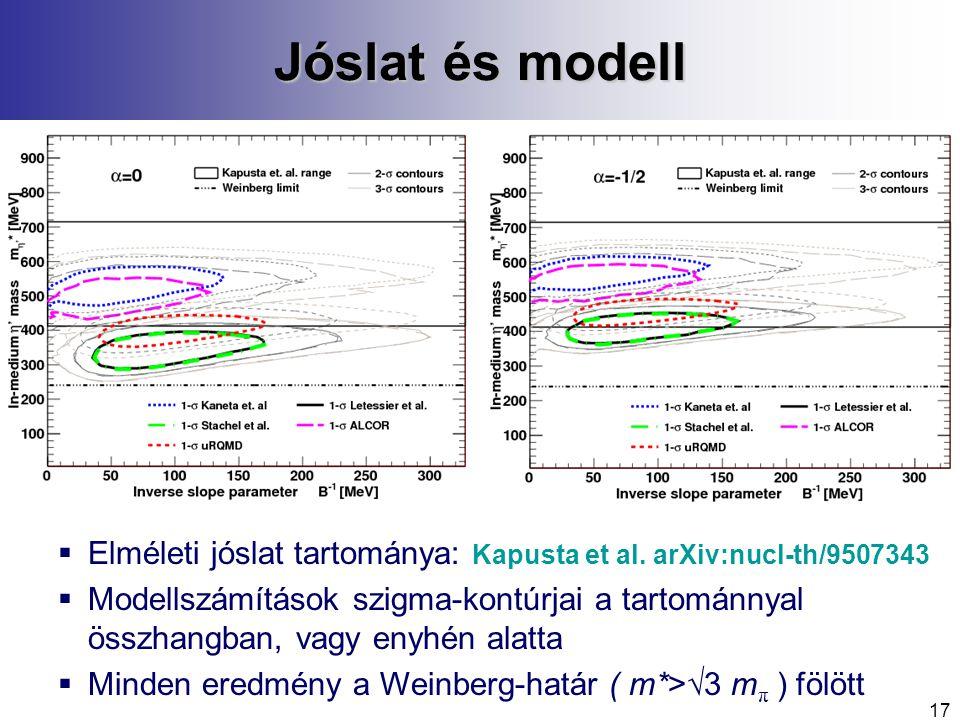 17 Jóslat és modell  Elméleti jóslat tartománya: Kapusta et al.