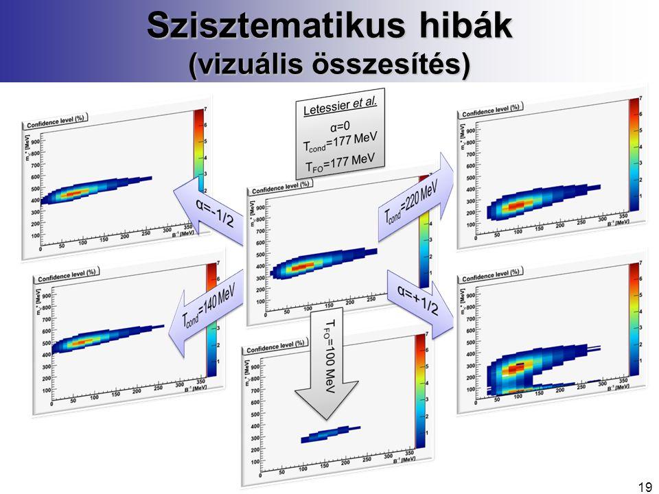 Szisztematikus hibák (vizuális összesítés) 19