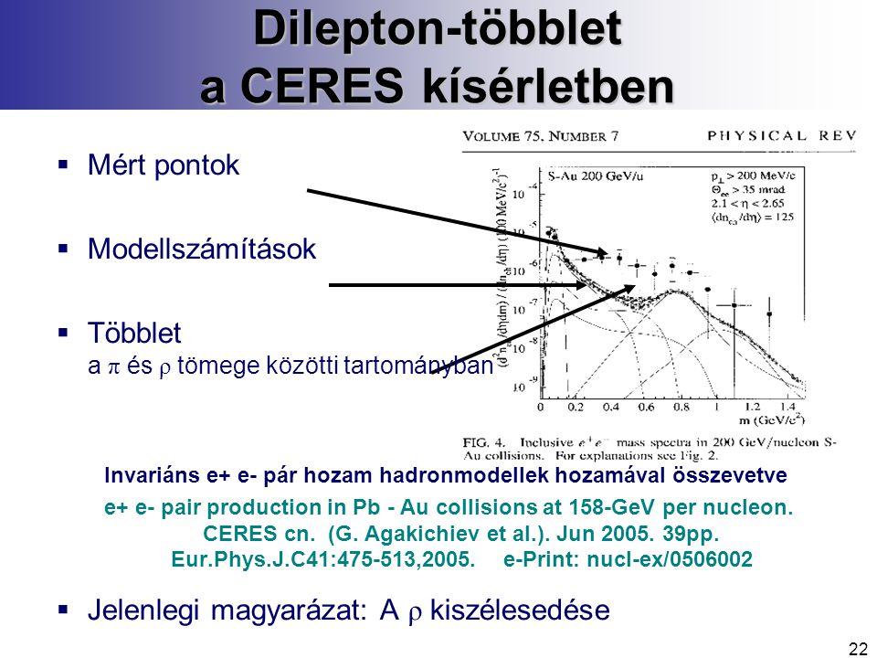 22 Dilepton-többlet a CERES kísérletben  Mért pontok  Modellszámítások  Többlet a π és ρ tömege közötti tartományban Invariáns e+ e- pár hozam hadronmodellek hozamával összevetve e+ e- pair production in Pb - Au collisions at 158-GeV per nucleon.