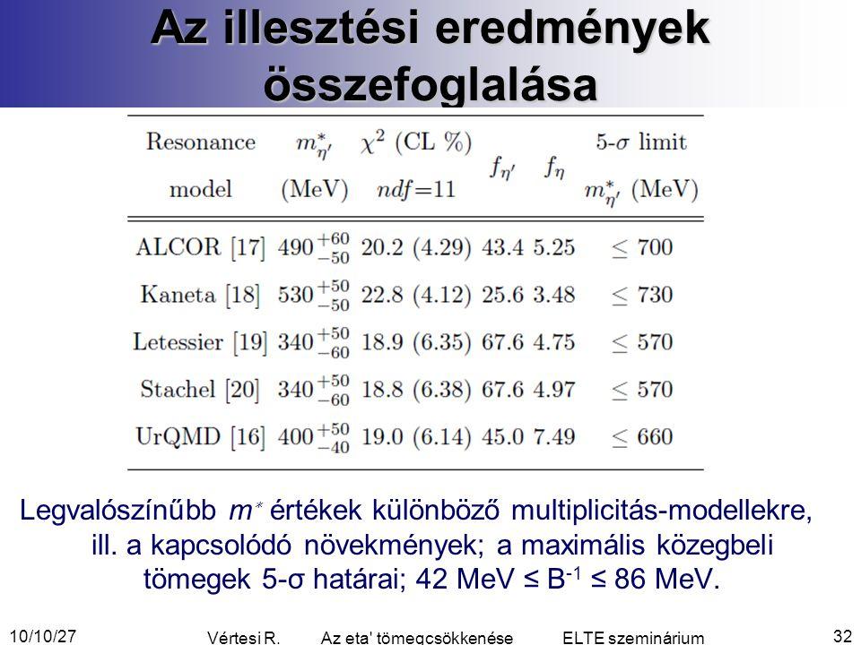 Az illesztési eredmények összefoglalása Legvalószínűbb m ∗ értékek különböző multiplicitás-modellekre, ill.