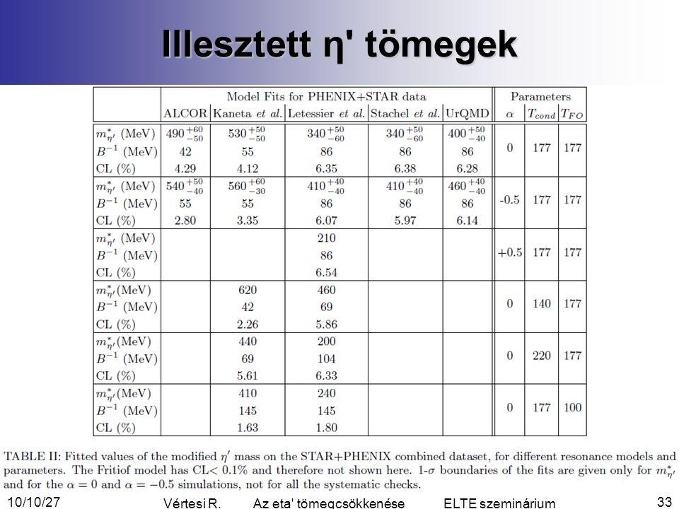 Illesztett η tömegek 10/10/2733 Vértesi R. Az eta tömegcsökkenése ELTE szeminárium