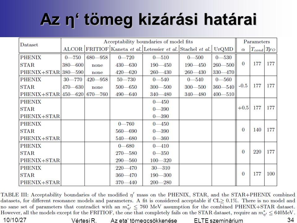 Az η' tömeg kizárási határai 10/10/2734 Vértesi R. Az eta tömegcsökkenése ELTE szeminárium
