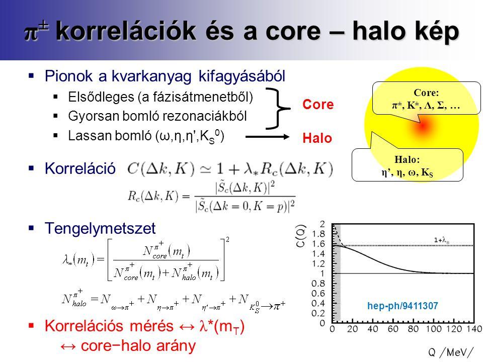 9  Pionok a kvarkanyag kifagyásából  Elsődleges (a fázisátmenetből)  Gyorsan bomló rezonaciákból  Lassan bomló (ω,η,η ,K S 0 )  Korreláció  Tengelymetszet  Korrelációs mérés ↔ λ *(m T ) ↔ core−halo arány π ± korrelációk és a core – halo kép Core: π ±, K ±, Λ, Σ, … Halo: η', η, ω, K S Core Halo hep-ph/9411307