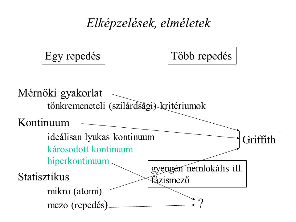 Rózsaszín Lac du Bonnet gránit (Martin and Chandler, 1994) Rideg anyag Tapasztalat: Unilaterális – Kaiser effektus Tönkremeneteli módok - lokalizáció