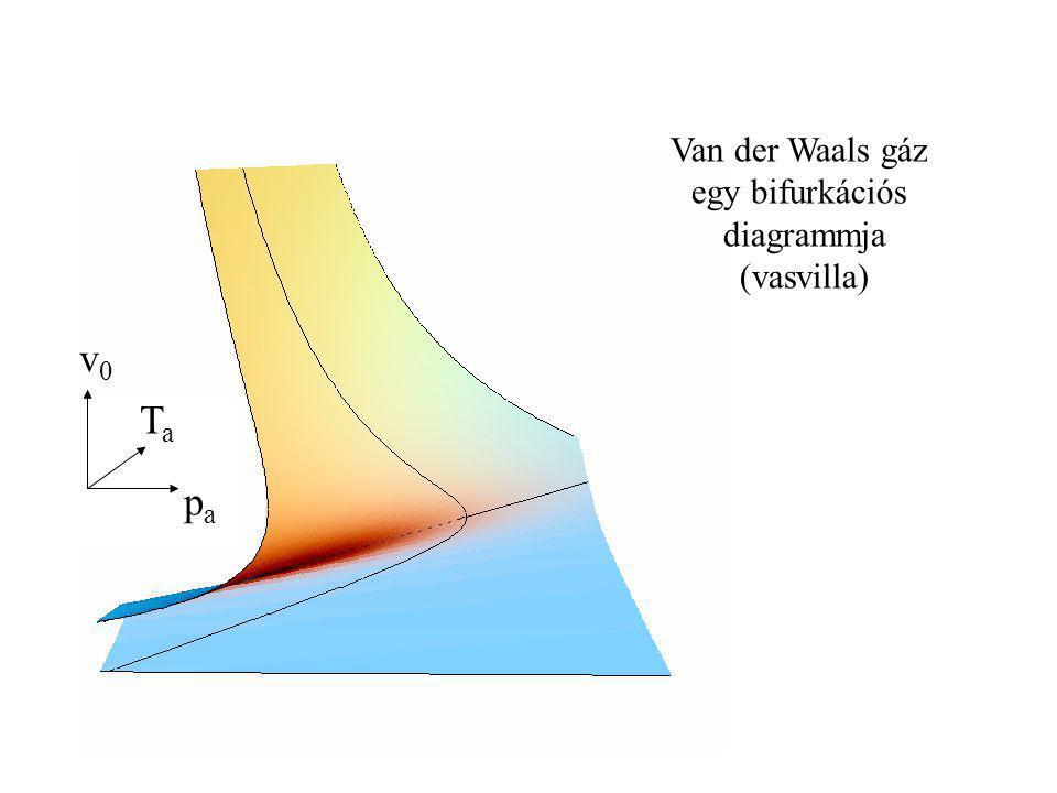 Egy Van der Waals gáz folyamatai (két egyensúly) E V