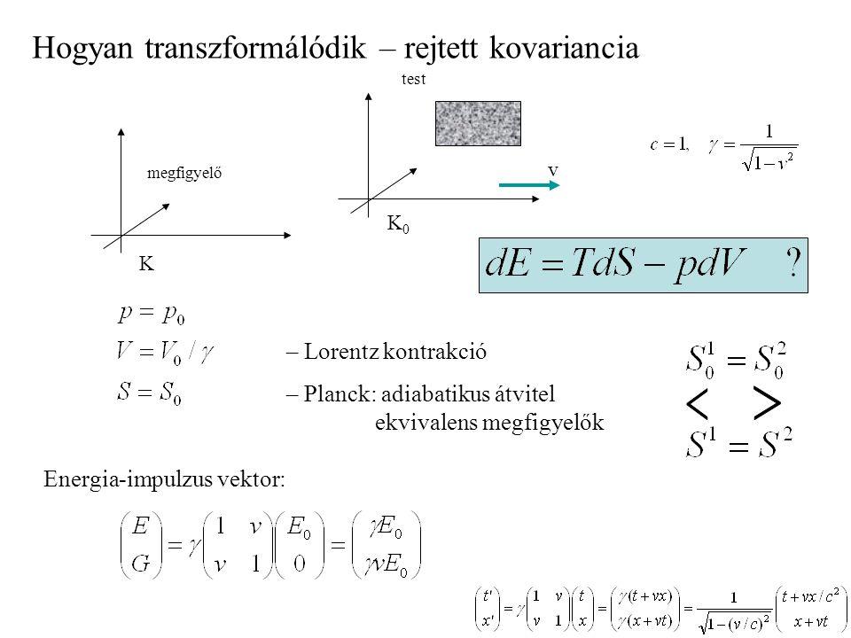 v test megfigyelő K0K0 K – Lorentz kontrakció – Planck: adiabatikus átvitel ekvivalens megfigyelők Hogyan transzformálódik – rejtett kovariancia Energ