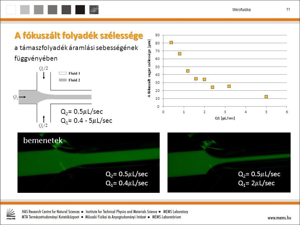 11 Mikrofluidika A fókuszált folyadék szélessége a támaszfolyadék áramlási sebességének függvényében kimenet Q 2 = 0.5  L/sec Q 1 = 0.4 - 5  L/sec Q 2 = 0.5  L/sec Q 1 = 0.4  L/sec Q 2 = 0.5  L/sec Q 1 = 2  L/sec bemenetek