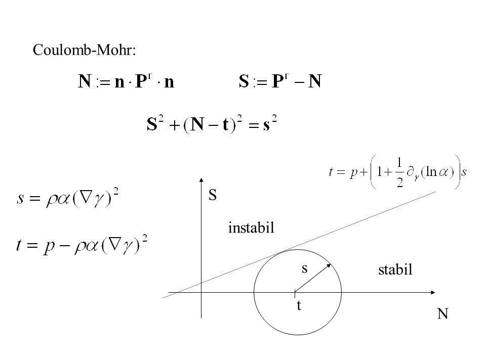 PrPr Coulomb-Mohr Entrópia produkció: Goodman-Cowin: Konfigurációs erők mérlege