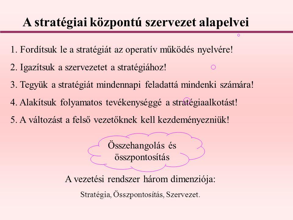 A vezetési rendszer három dimenziója: Stratégia, Összpontosítás, Szervezet. 1. Fordítsuk le a stratégiát az operatív működés nyelvére! 2. Igazítsuk a
