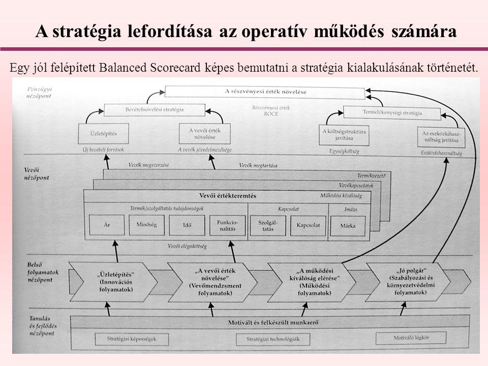 A stratégia lefordítása az operatív működés számára Egy jól felépített Balanced Scorecard képes bemutatni a stratégia kialakulásának történetét.
