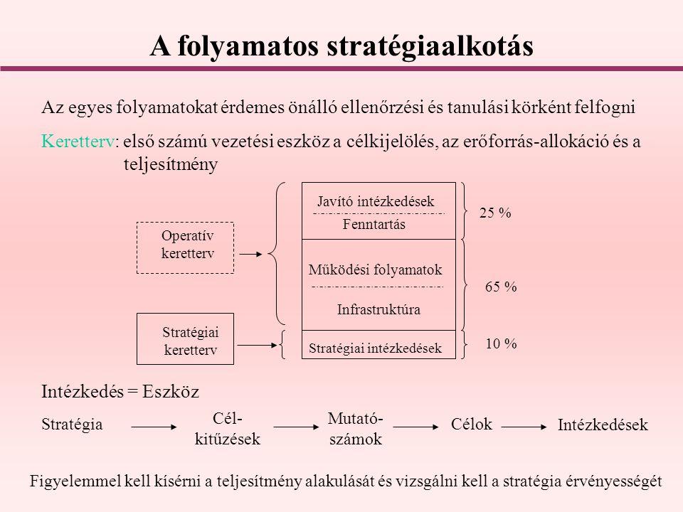 A folyamatos stratégiaalkotás Az egyes folyamatokat érdemes önálló ellenőrzési és tanulási körként felfogni Keretterv: első számú vezetési eszköz a cé