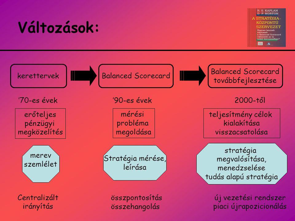 Változások: '70-es évek Centralizált irányítás 2000-től új vezetési rendszer piaci újrapozicionálás Balanced Scorecardkerettervek '90-es évek Balanced