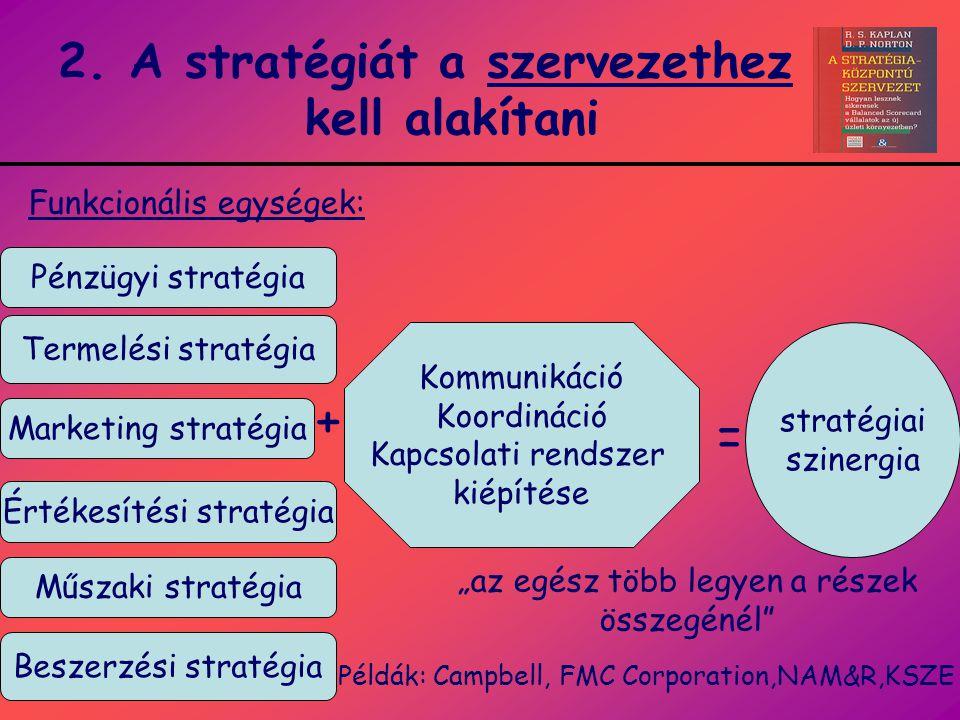 2. A stratégiát a szervezethez kell alakítani Pénzügyi stratégia Marketing stratégia Termelési stratégia Értékesítési stratégia Beszerzési stratégia M