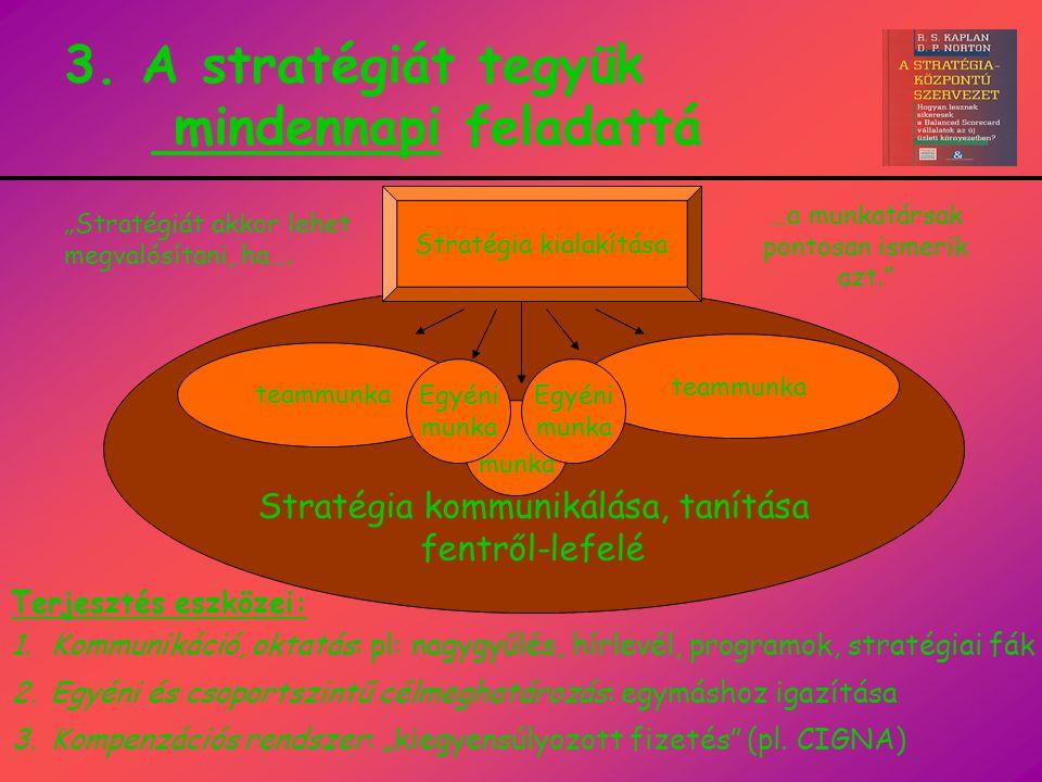 3. A stratégiát tegyük mindennapi feladattá Stratégia kommunikálása, tanítása fentről-lefelé Stratégia kialakítása teammunka munka Egyéni munka Terjes
